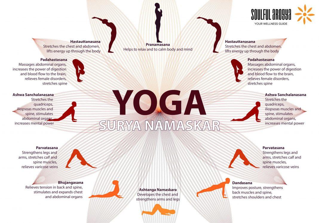 Surya-Namaskar-Infographic_soulfularogya.com_-1068x748